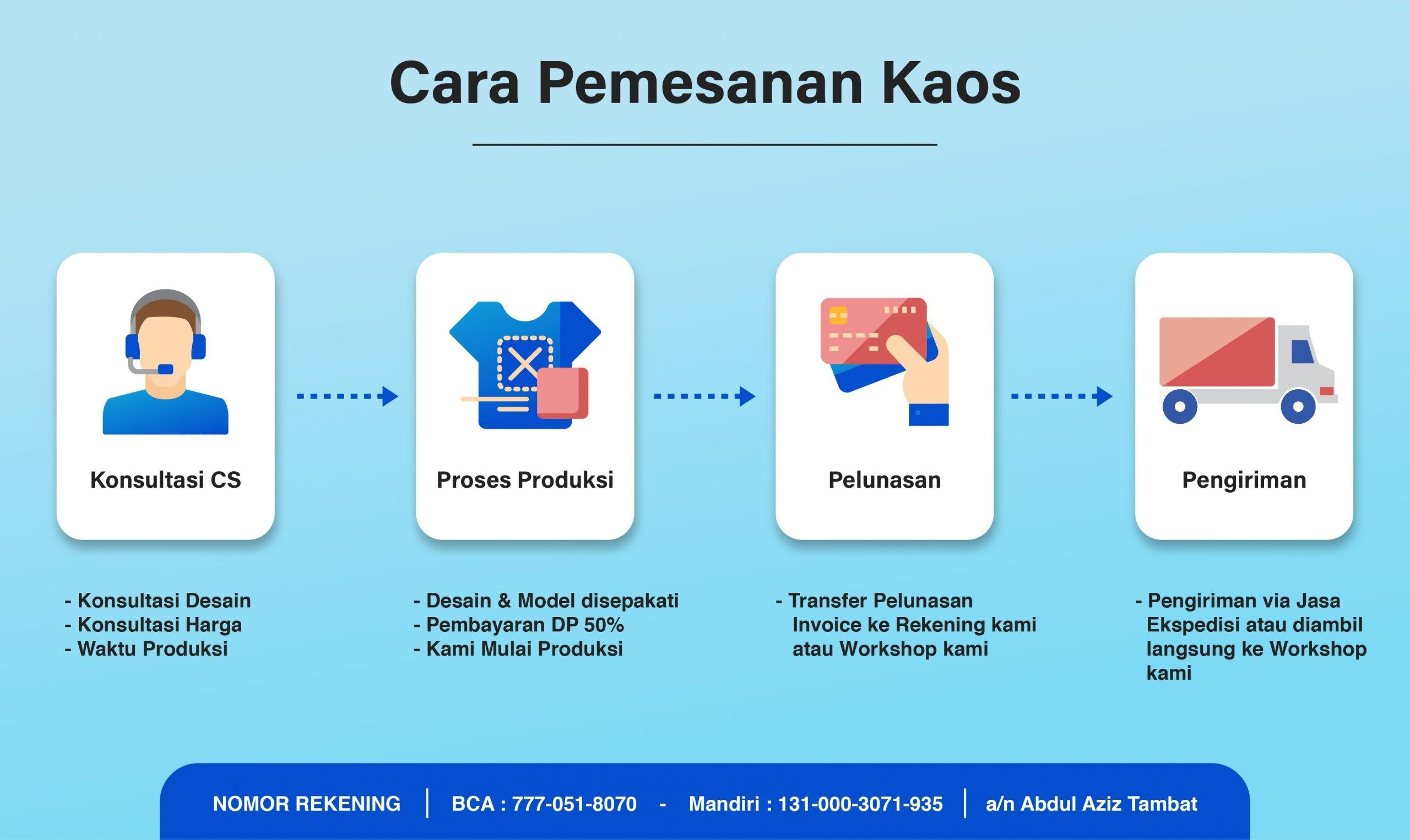 infografis cara order